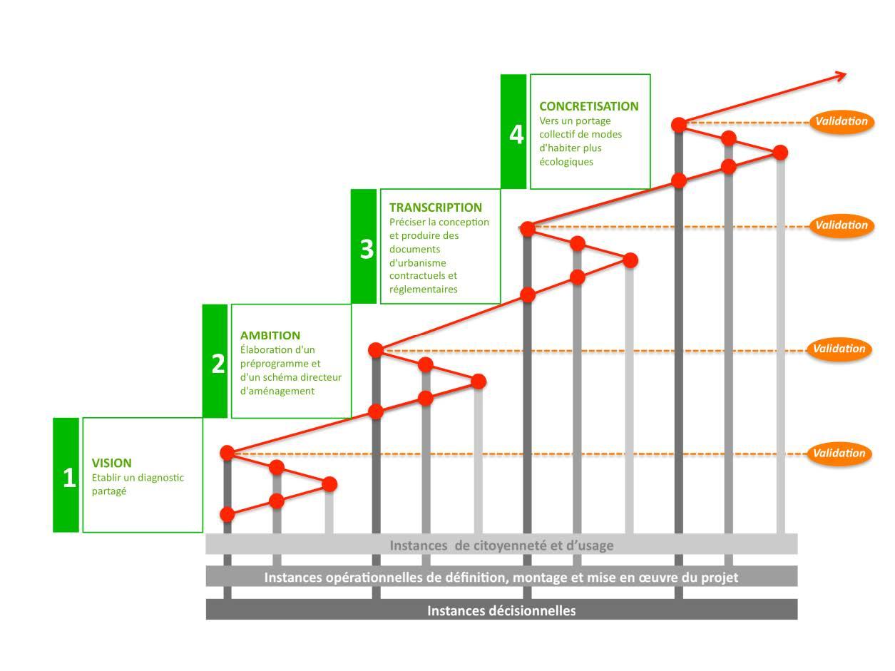 Référentiel méthodologique de la participation dans la démarche AEU2 pour l'ADEME
