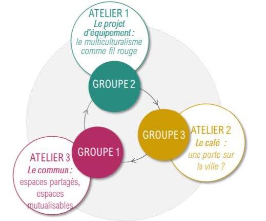 Mission de programmation pour la réalisation de l'»Usine à espoirs», lieu d'accueil et d'activités culturelles et associatives à Aubervilliers (93)