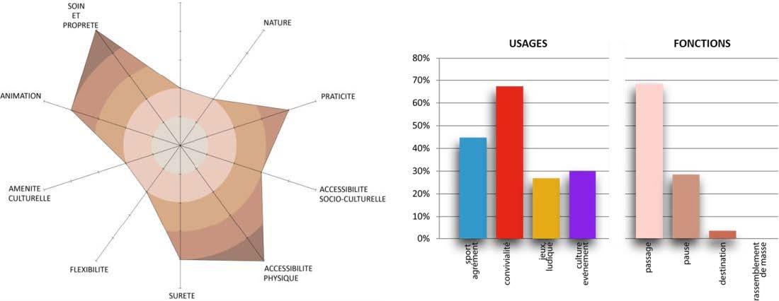 Schéma de cohérence des espaces publics ouverts : secteur des Groues La Défense Seine Arche