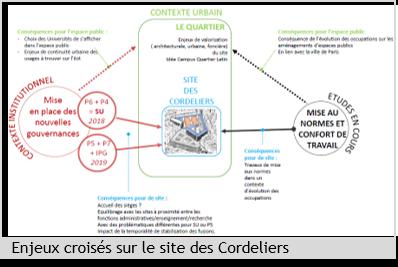 Etudes d'opportunité et de développement pour les campus rue de l'Ecole de Médecine (Cordeliers et Descartes) (75)