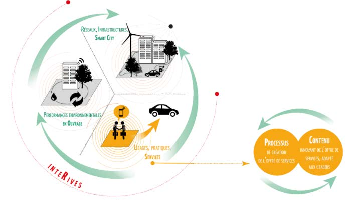 L'innovation par les services pour le projet InteRives à Orléans (45)