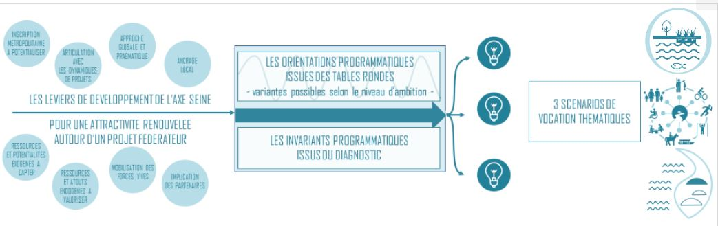 Schéma directeur d'aménagement et de programmation de l'axe Seine à Ris Orangis (91)